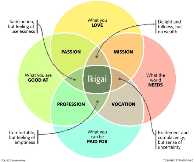 How Ikigai can help you find your purpose